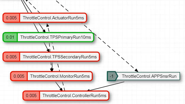 Explicitly schedule the execution of your model components, including Export Functions and rate-based models, with Schedule Editor for both simulation and code generation, where every specified partition has an entry point in the generated code.