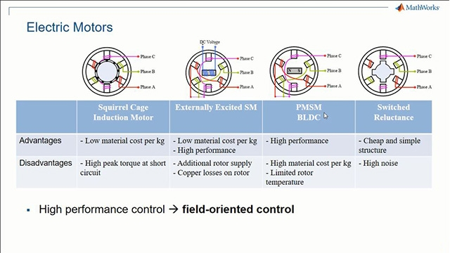Learn how field-oriented control provides high performance torque or speed control for various motor types, including induction machines, permanent magnet synchronous machines (PMSMs), and brushless DC (BLDC) motors.