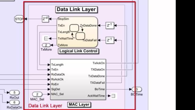 This video shows a Simulink wireless network model of transceivers interconnected with fading channels.