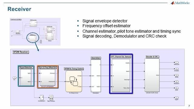 This video introduces a Simulink model for WLAN with OFDM PHY and CSMA/CA MAC. The PHY complies with 802.11a, and the MAC models the CSMA/CA function.